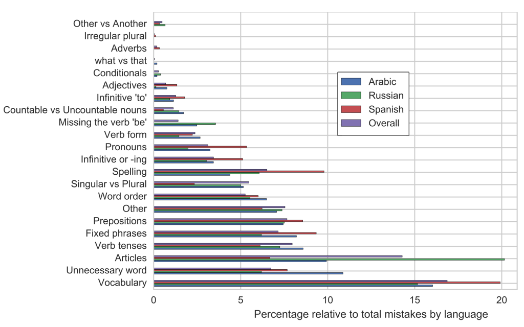Graph showing most common mistakes by Arabic Russian and Spanish speakers